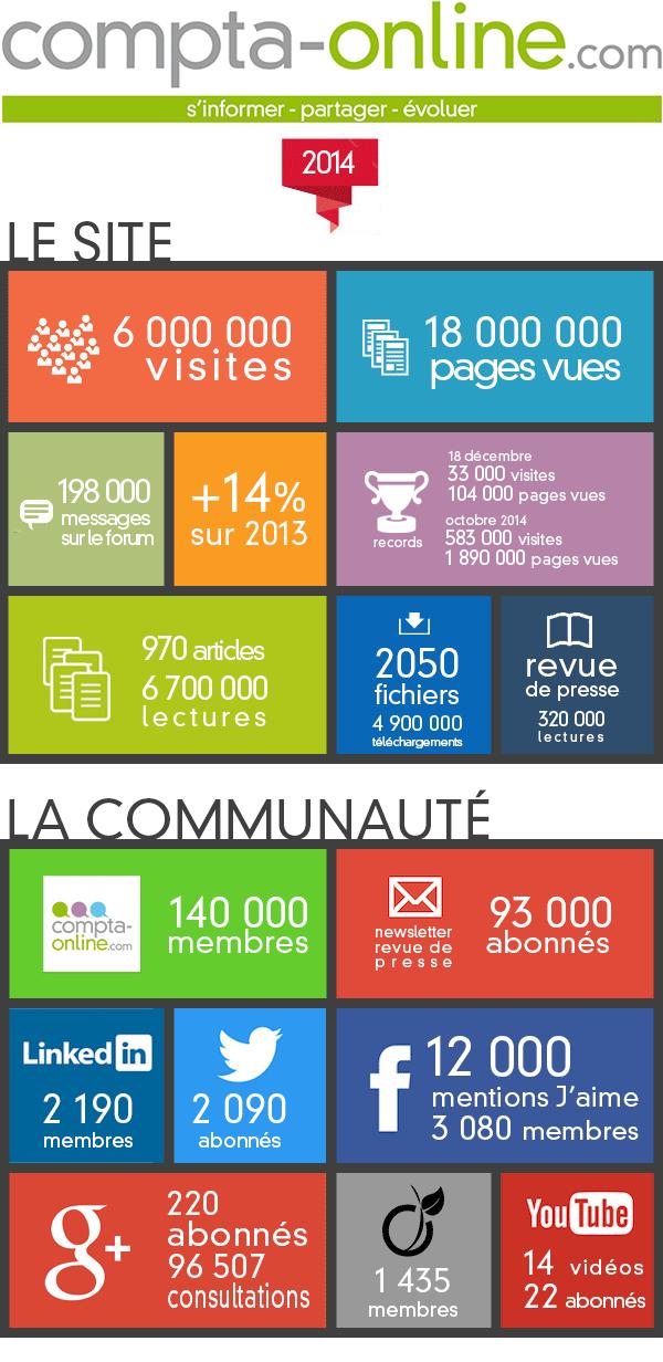 Compta Online, les chiffres clés en 2014