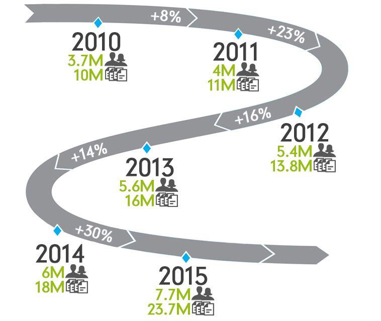 Compta Online, évolution de la fréquentation depuis 2010
