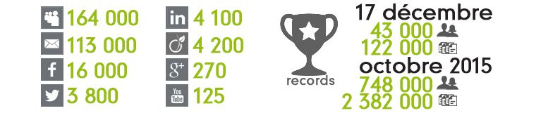 Compta Online, les compteurs et records en 2015