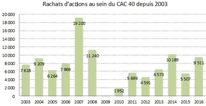 Rachats d'actions au sein du CAC 40 depuis 2003