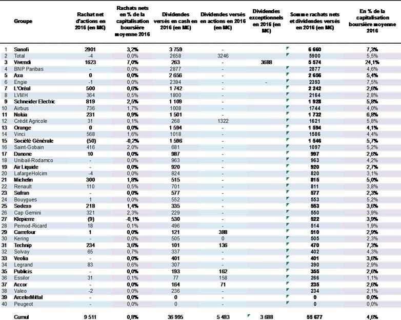 Versements de dividendes pour les entreprises du CAC 40