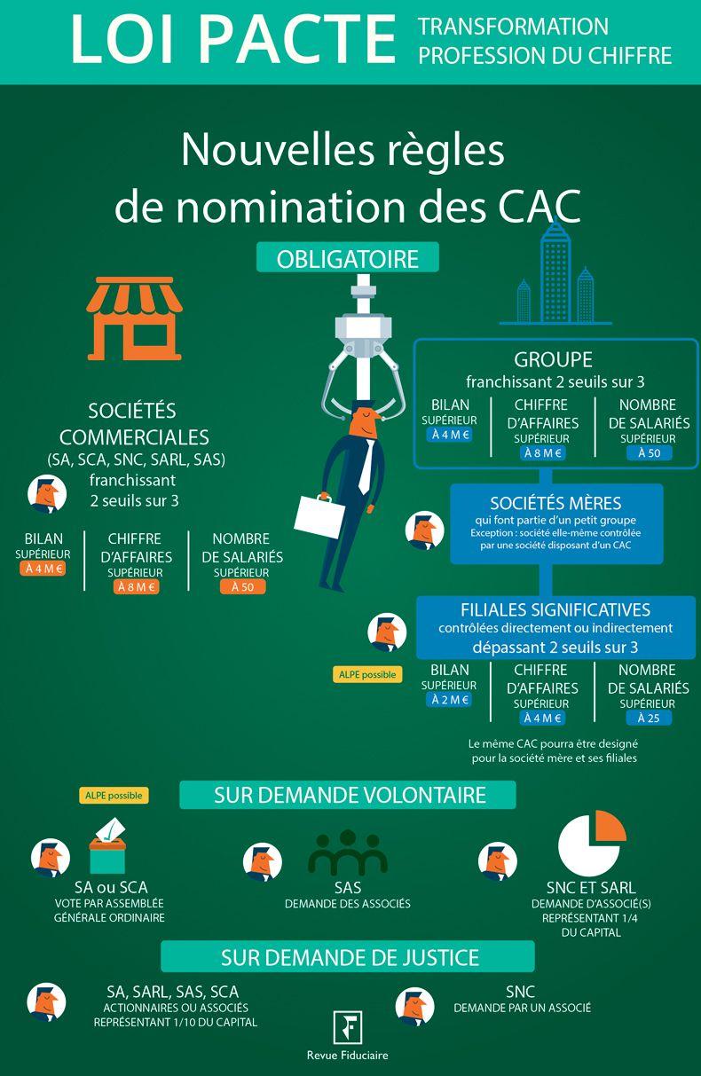 Nouvelles règles de nomination des CAC