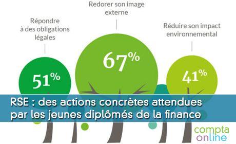 RSE : des actions concrètes attendues par les jeunes diplômés de la finance