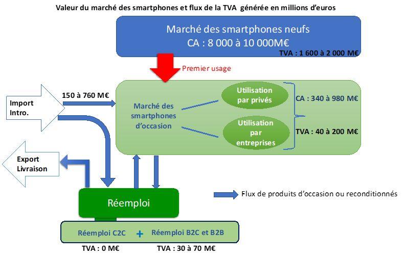 Smartphones TVA