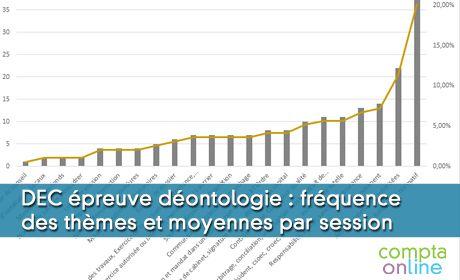 DEC épreuve déontologie : fréquence des thèmes et moyennes par session