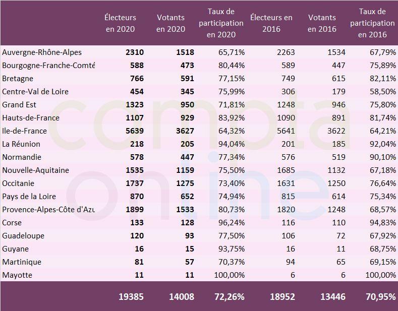 Elections CSOEC