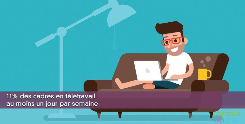 11% des cadres en télétravail au moins un jour par semaine