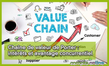 Chaîne de valeur de Porter : intérêts et avantage concurrentiel